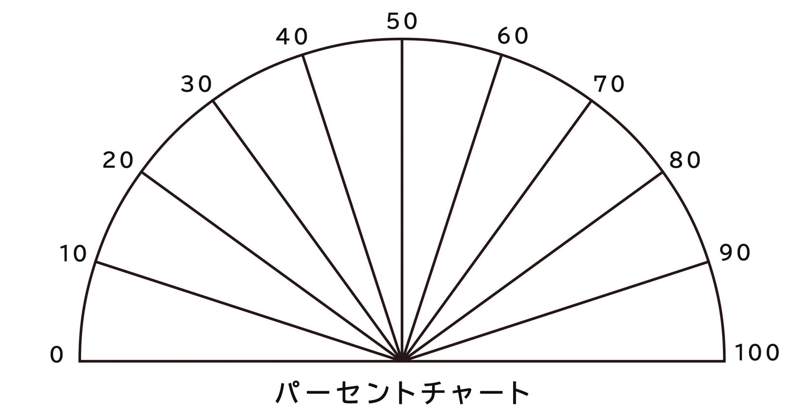 パーセント表チャート